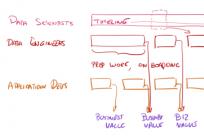 我是如何建立完美的数据科学团队
