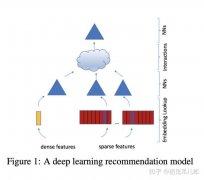 Facebook 面向个性化推荐系统的深度学习推荐模型