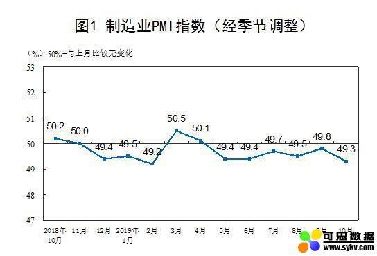 10月制造业PMI回落 非制造业总体保持扩张态势