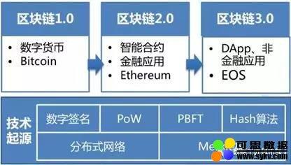 区块链关键技术要素和技术发展、产业发展态势
