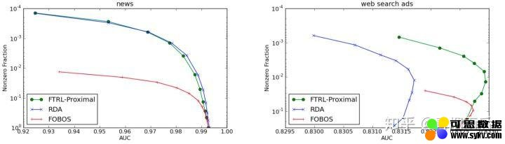 LR+FTRL 算法原理以及工程化实现