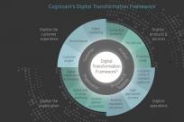 什么是数字化转型?