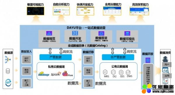 华为云智能数据湖运营平台DAYU:企业数字化运营