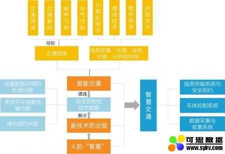 北京智慧交通还有更进一步的空间吗?