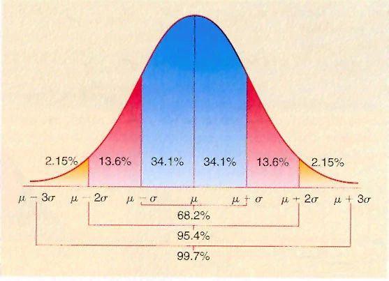 数据科学异常值检测原理之经验法则